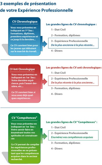 exemple cv 4 pages